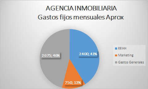 Agencia inmobiliaria for Agencia inmobiliaria